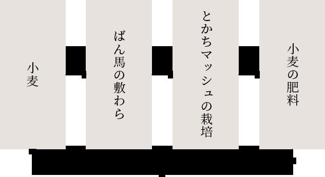 【小麦】→【ばん馬の敷わら】→【とかちマッシュの栽培】→【小麦の肥料】図